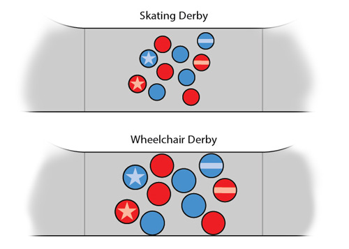 There is plenty of room to skate or wiggle through 10 upright skaters and stay in-bounds. Not so much for 10 players sitting in wheelchairs.