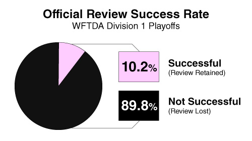 Data source: Manually collected from WFTDA.tv video archives