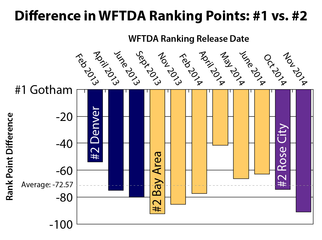 On an absolute scale, Gotham's lead over the second-ranked team appears to be growing, even after the recent changes to the ranking algorithm…