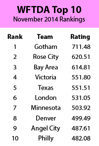 wftda-ranking-top-10-nov-2014