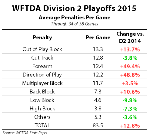 wftda-division-2-playoffs-2015-penalties