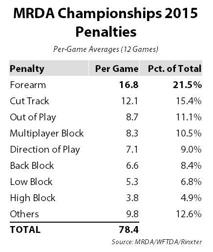 mrda-playoffs-penalties-2015