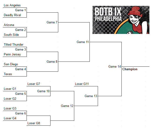 rdcl-battle-on-the-bank-ix-bracket