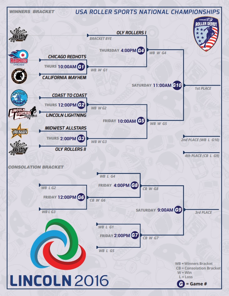 usars-roller-derby-nationals-2016-bracket