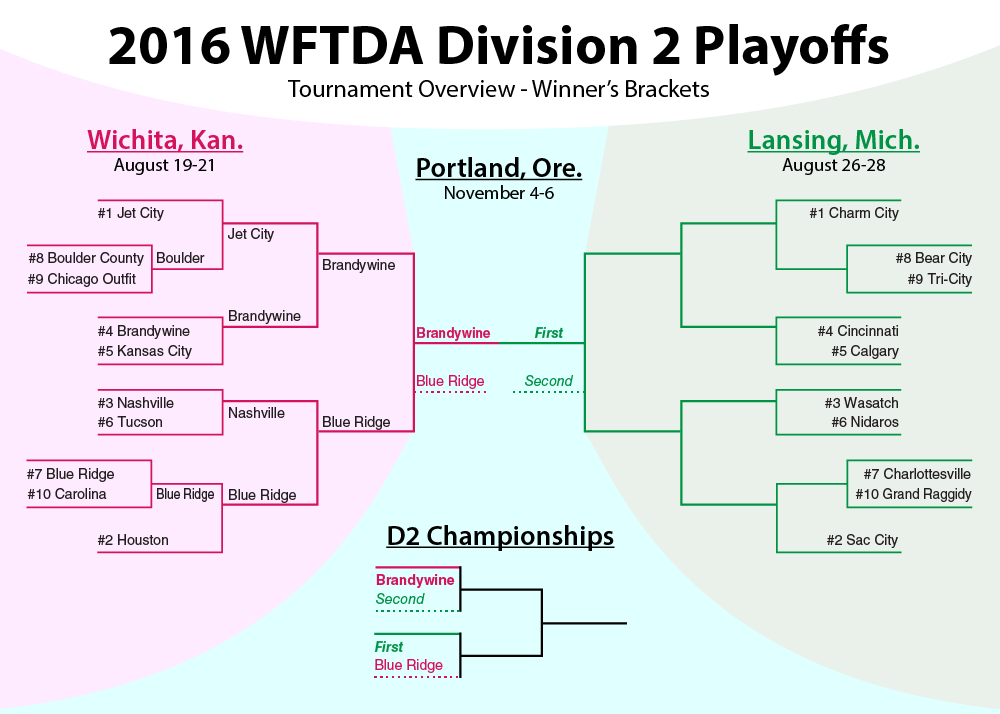 wftda-division-2-2016-playoffs-bracket-1