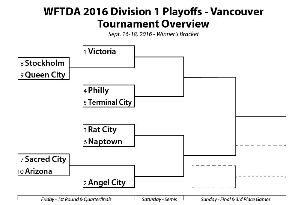 wftda-2016-division-1-playoffs-bracket-vancouver