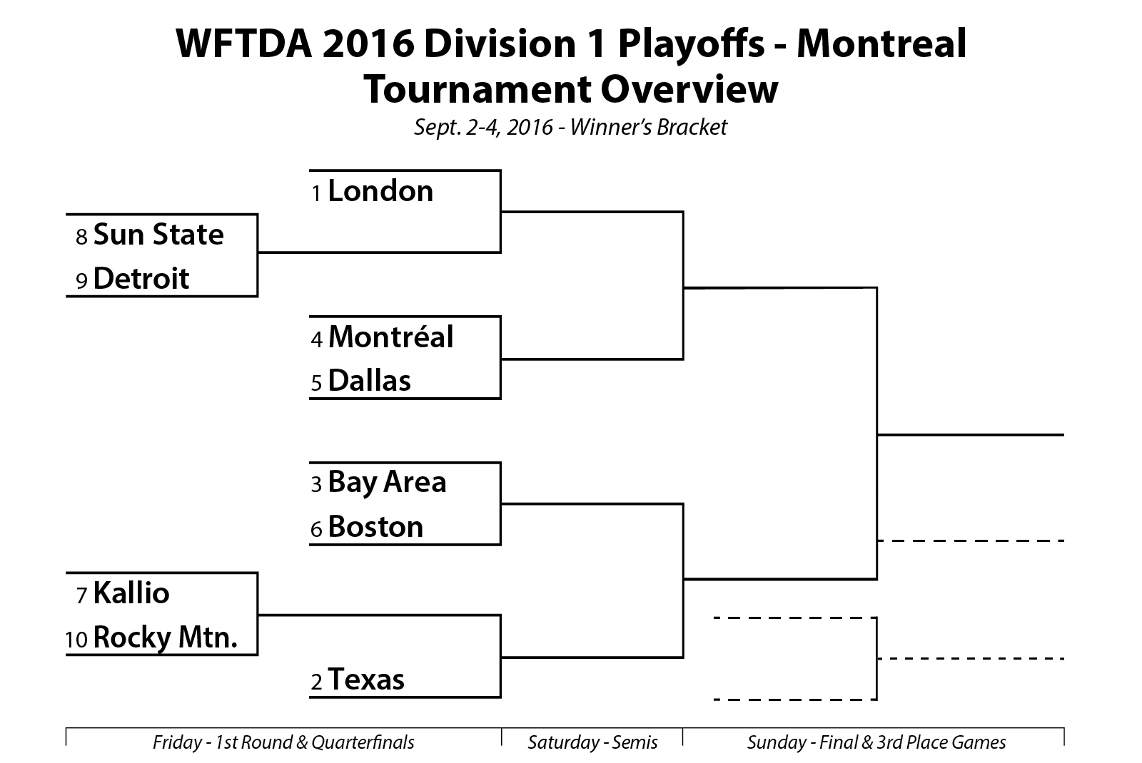 WFTDA-2016-Division-1-Playoffs-Montreal-Bracket