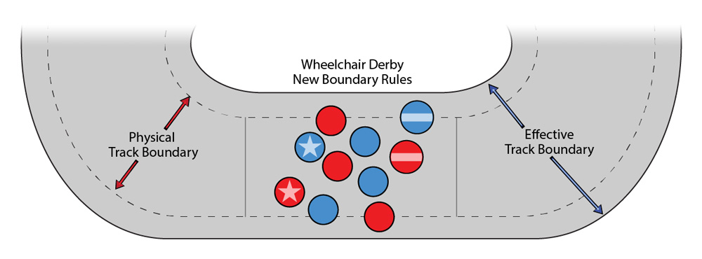 The physical track is the same size (dashed lines) but the field of play has been widened. Perfect for wheelchairs!