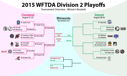 Our updated overview bracket for Division 2.