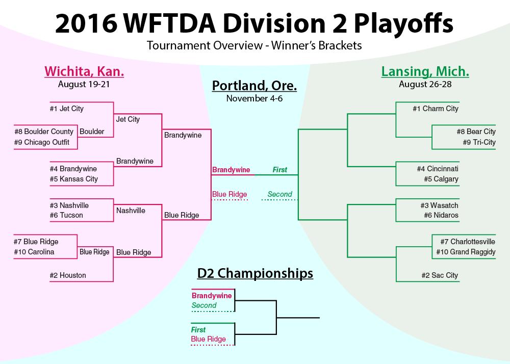 wftda-division-2-2016-playoffs-bracket-1